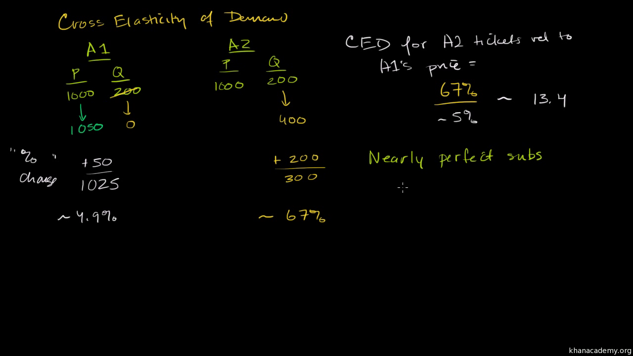Cross Price Elasticity Of Demand Video Khan Academy