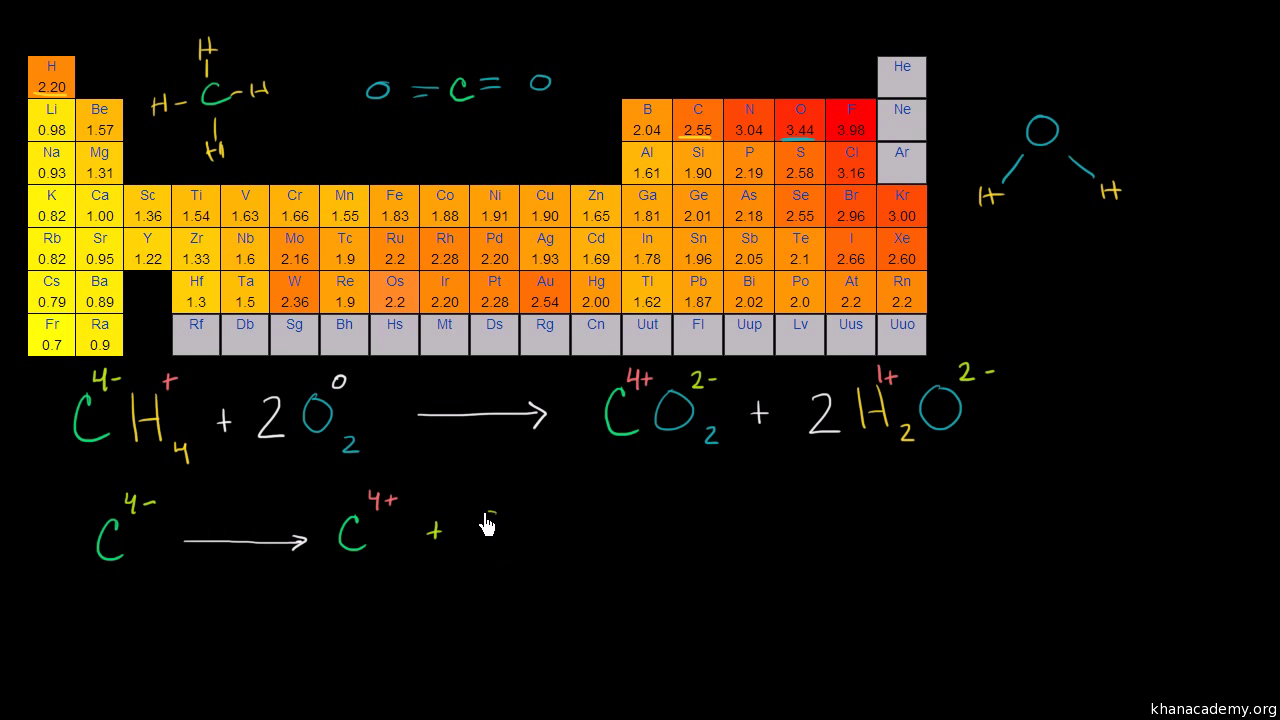 Chemical reactions and stoichiometry | Chemistry | Science