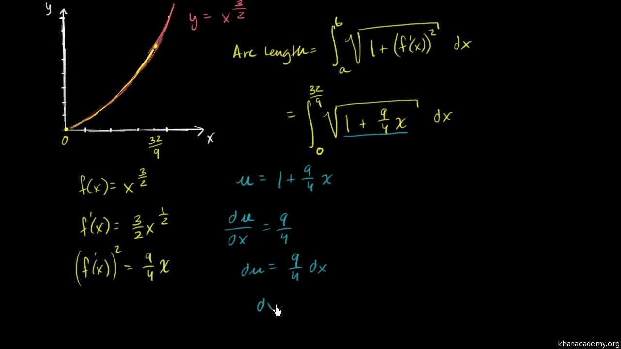 Applications of integrals | Calculus 2 | Math | Khan Academy