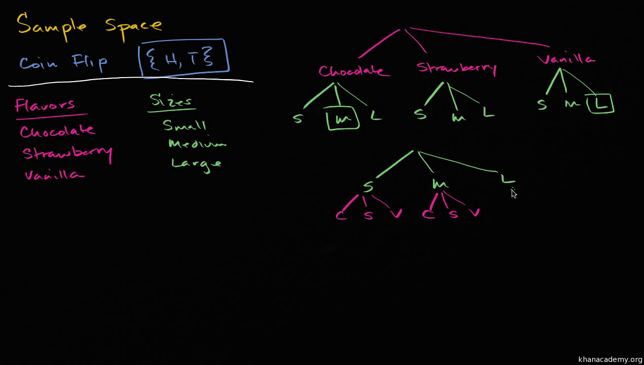 Sample Spaces For Compound Events Video Khan Academy