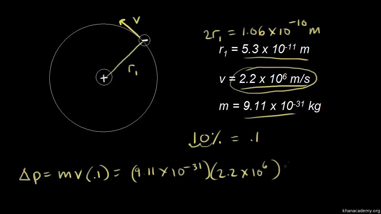 Heisenberg uncertainty principle (video) | Khan Academy