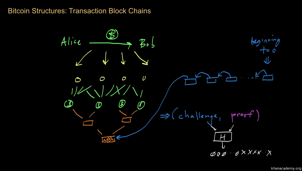 Bitcoin: Transaction block chains