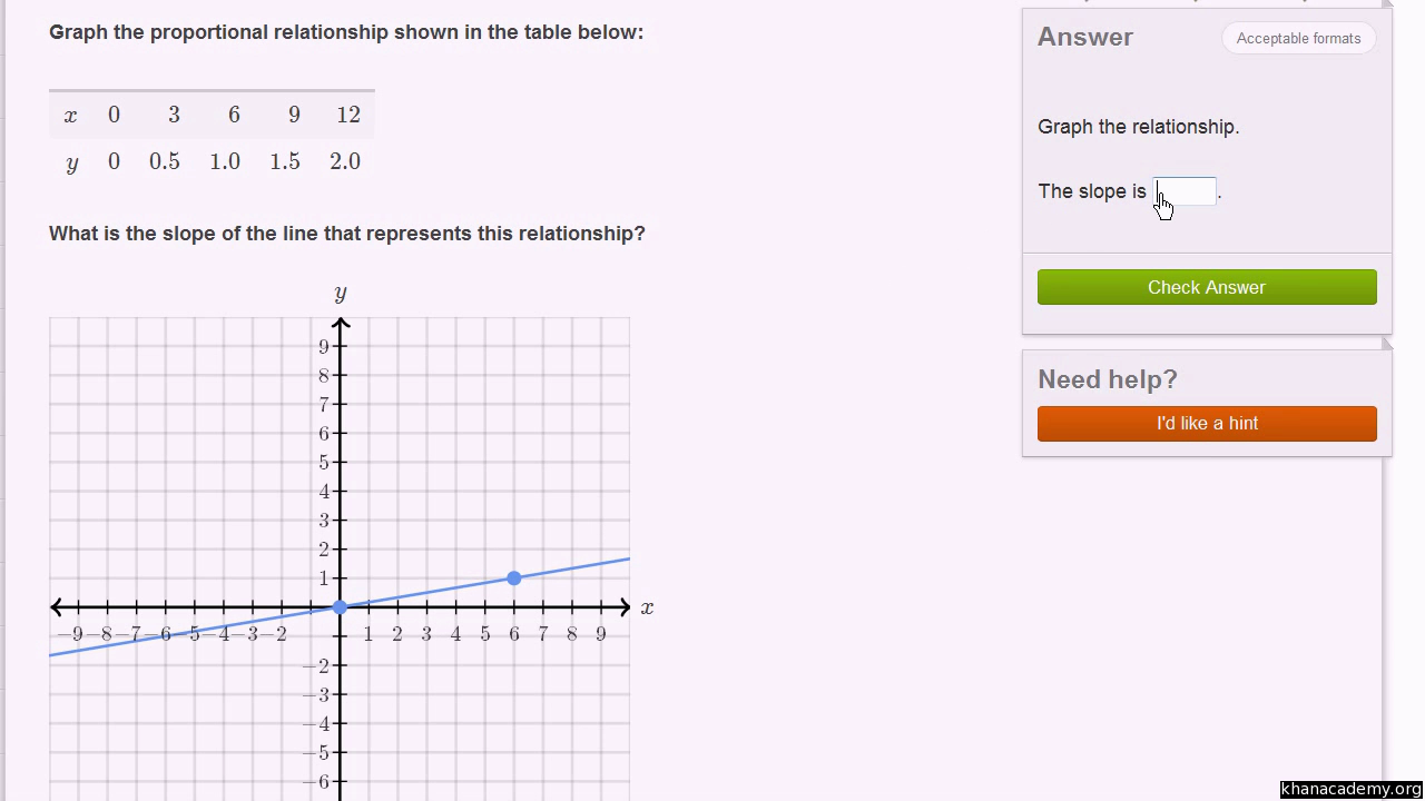 Linear equations and functions   8th grade   Math   Khan Academy