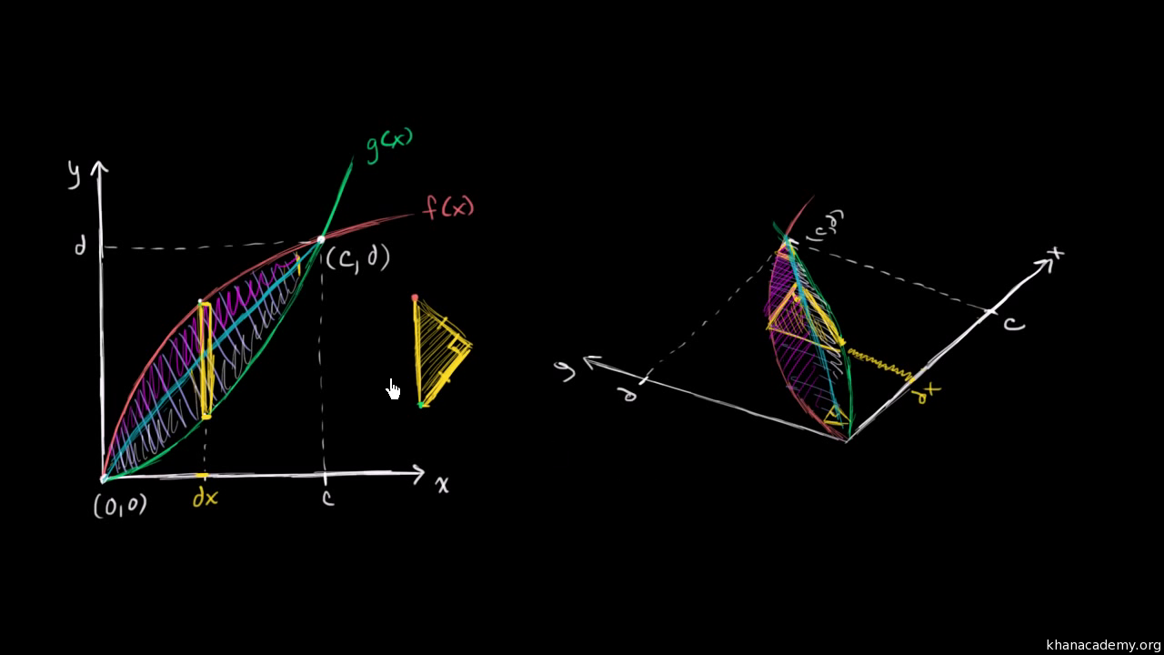 Volume with cross sections: triangle (video) | Khan Academy