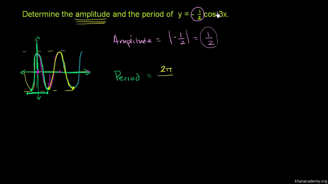 Amplitude Period Of Sinusoidal Functions From Equation Video