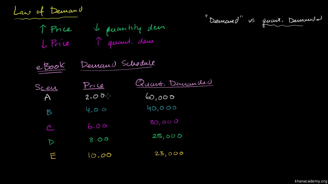 Supply, demand, and market equilibrium | Microeconomics | Khan Academy