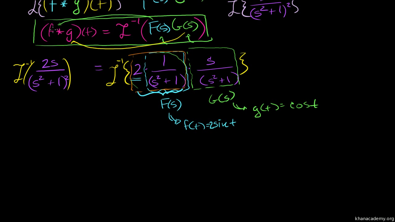 The Convolution And The Laplace Transform Video Khan Academy