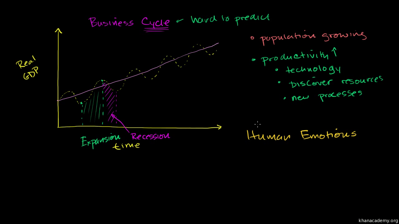 interest rate cycles an introduction