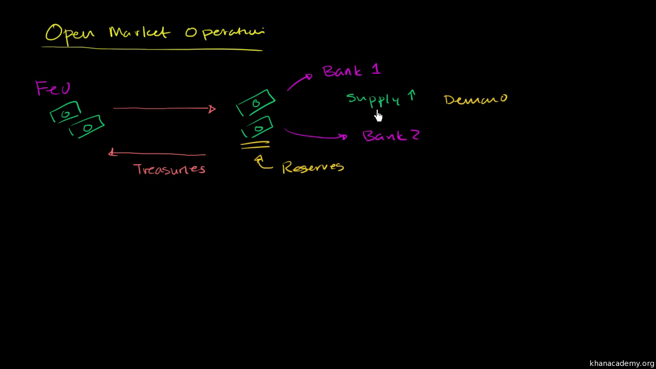 Money, banking and central banks | Khan Academy
