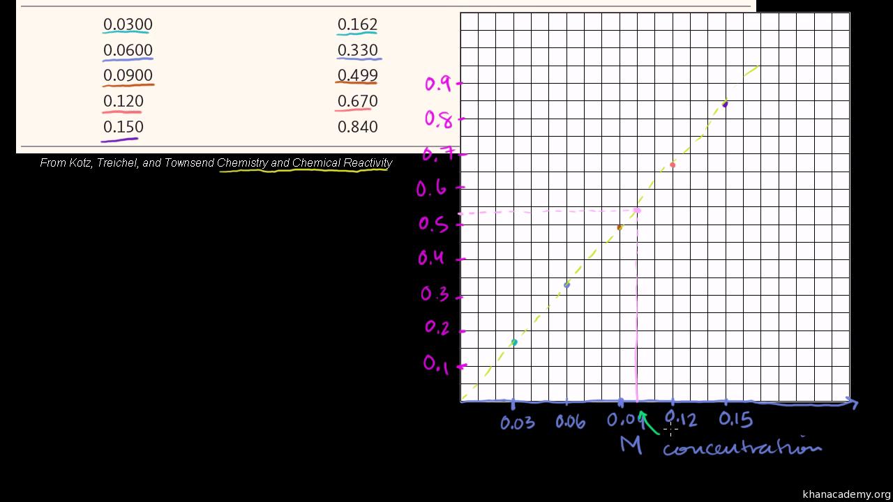 Spectrophotometry example