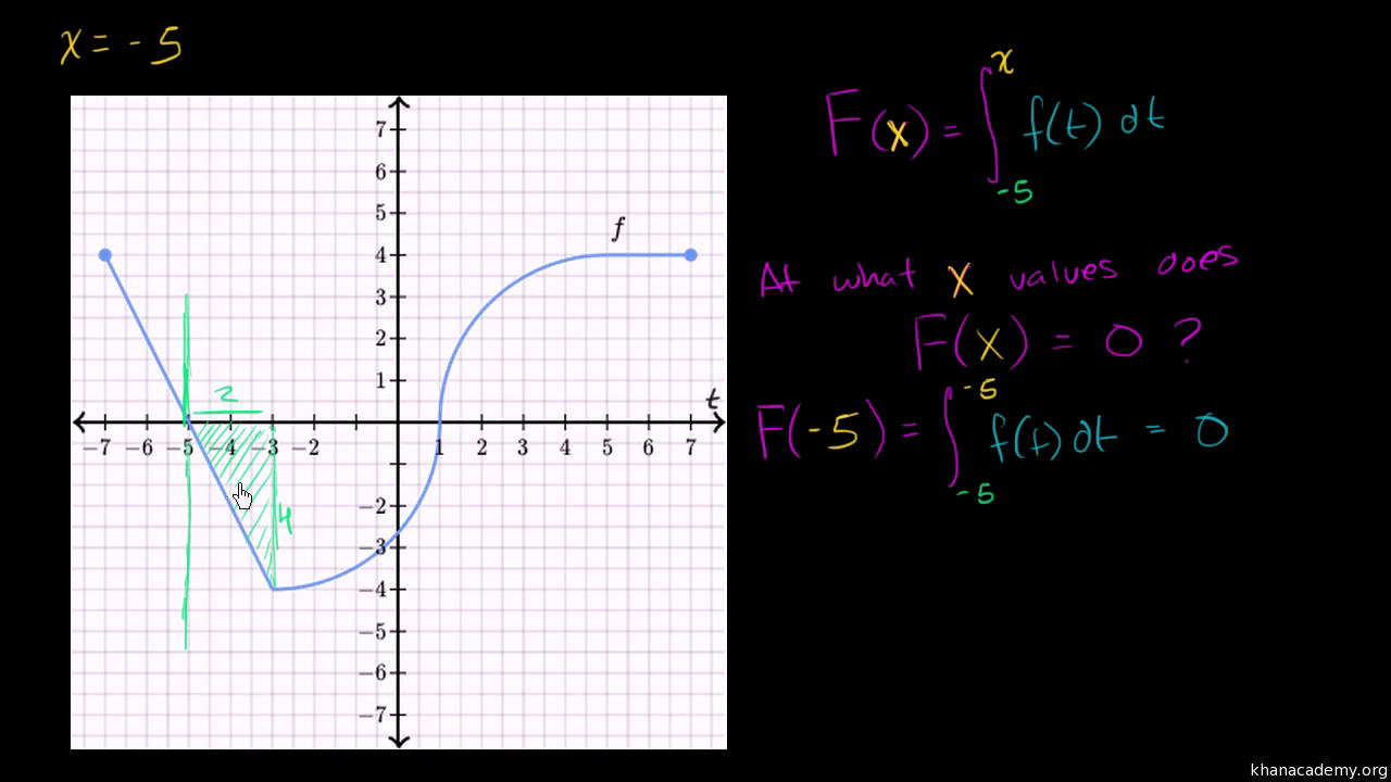 Functions defined by integrals: challenge problem (video) | Khan Academy