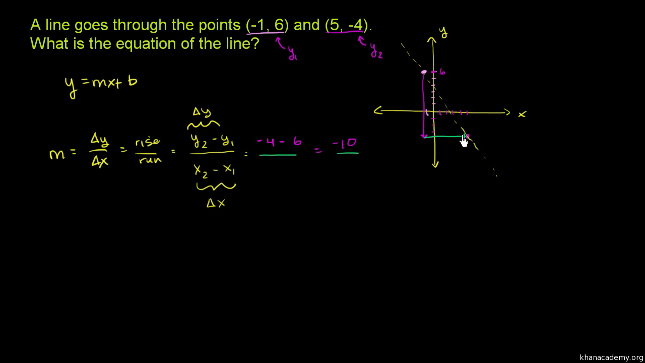 double intercept form  Slope-intercept equation from two points