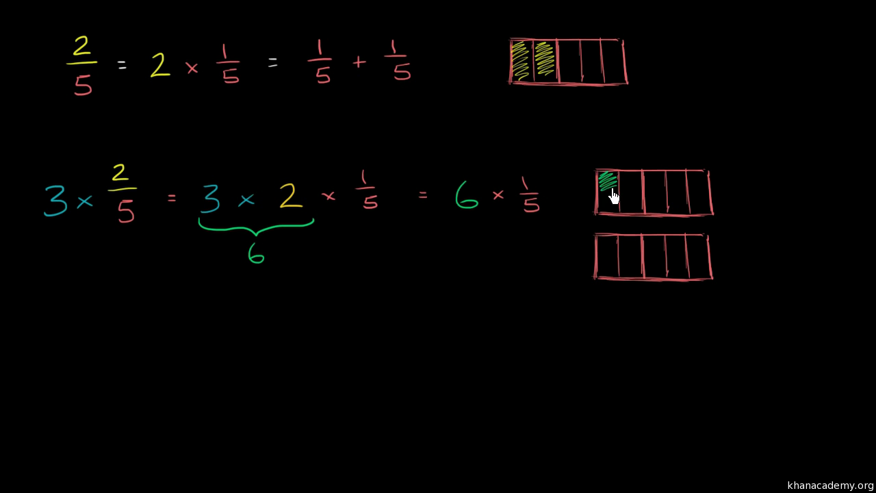 Multiplying Fractions And Whole Numbers Visually Video Khan Academy