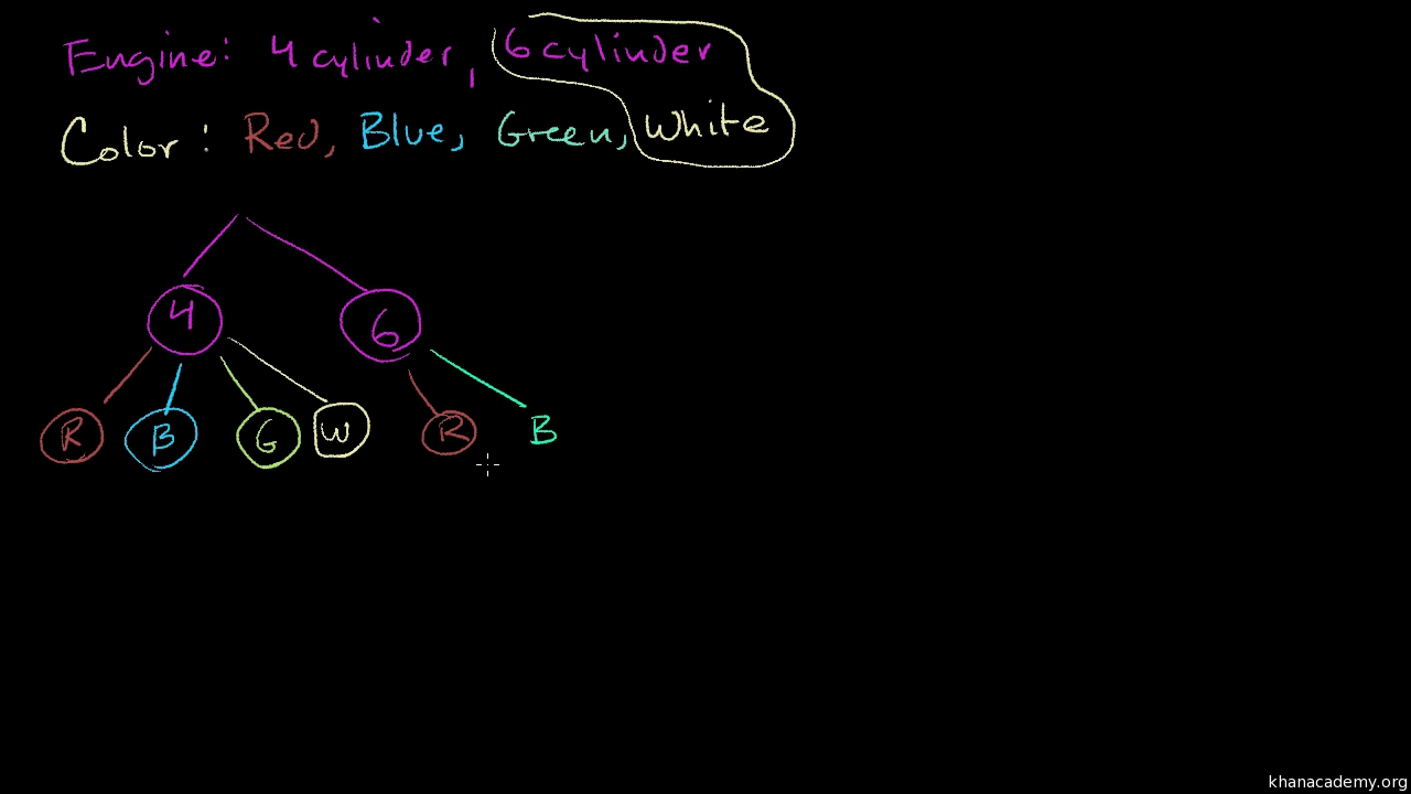 Count Outcomes Using Tree Diagram Video Khan Academy