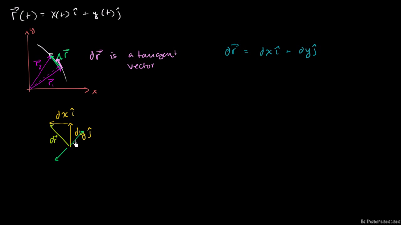 Constructing a unit normal vector to a curve