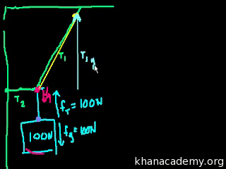 Forces and Newton's laws of motion | Physics | Science