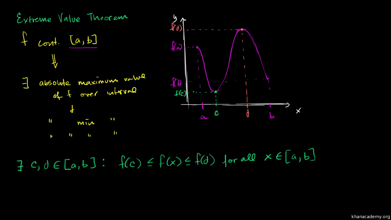 Extreme value theorem (video) | Khan Academy