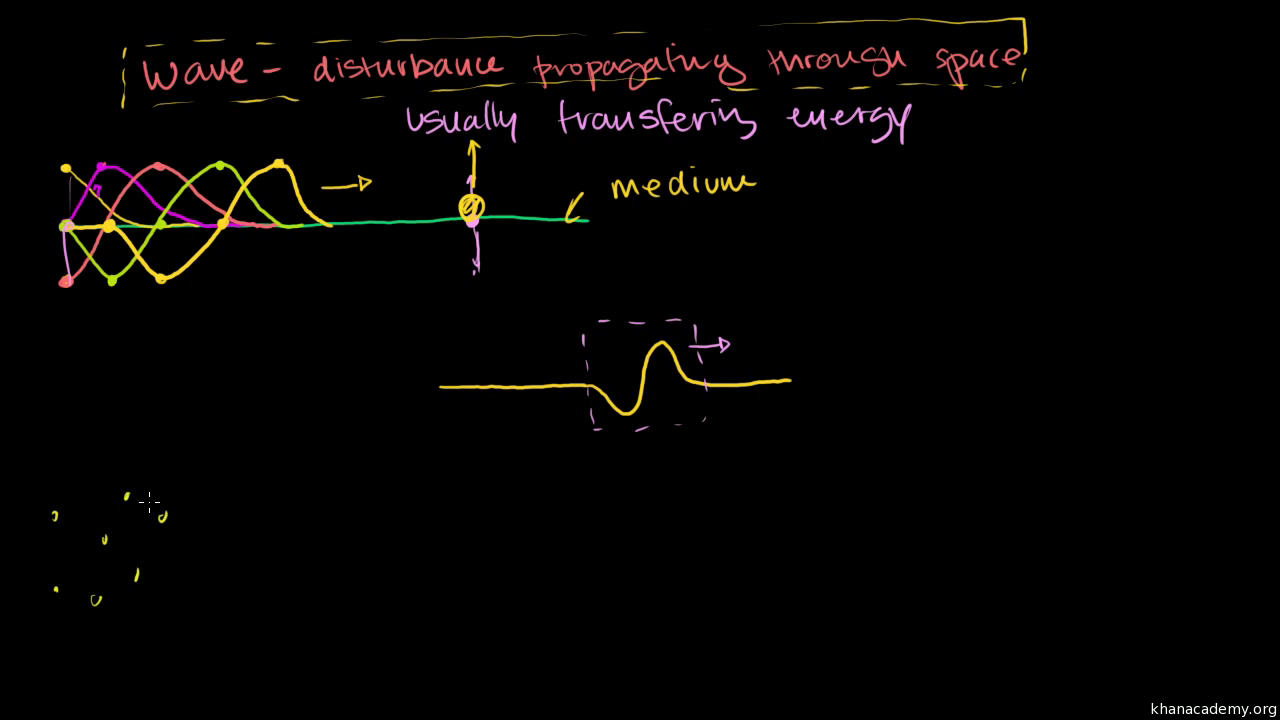 Introduction to waves (video) | Khan Academy