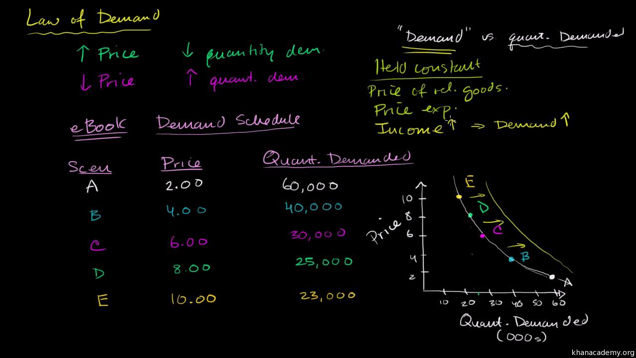 Supply, demand, and market equilibrium   Microeconomics
