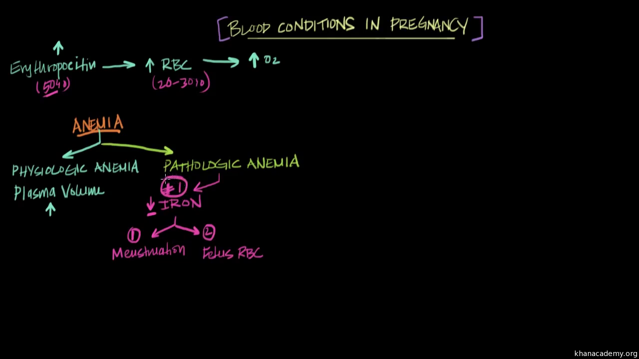 Blood conditions in pregnancy
