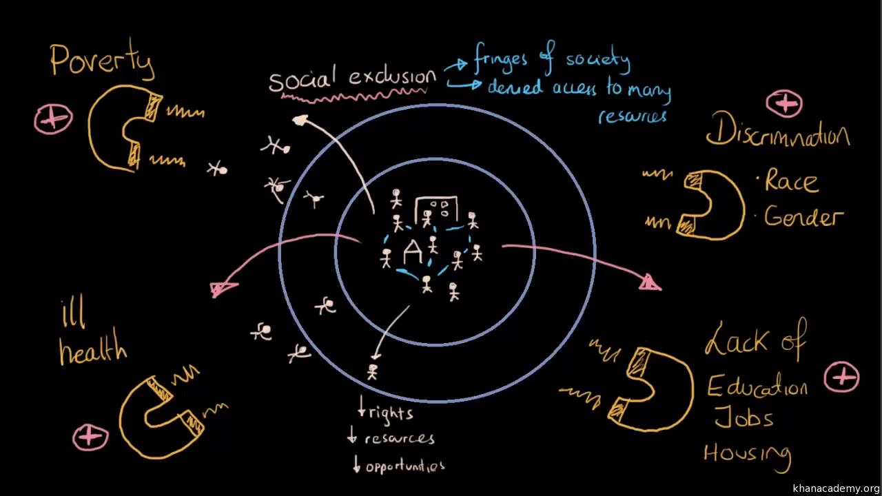 Social inequality | MCAT | Test prep | Khan Academy