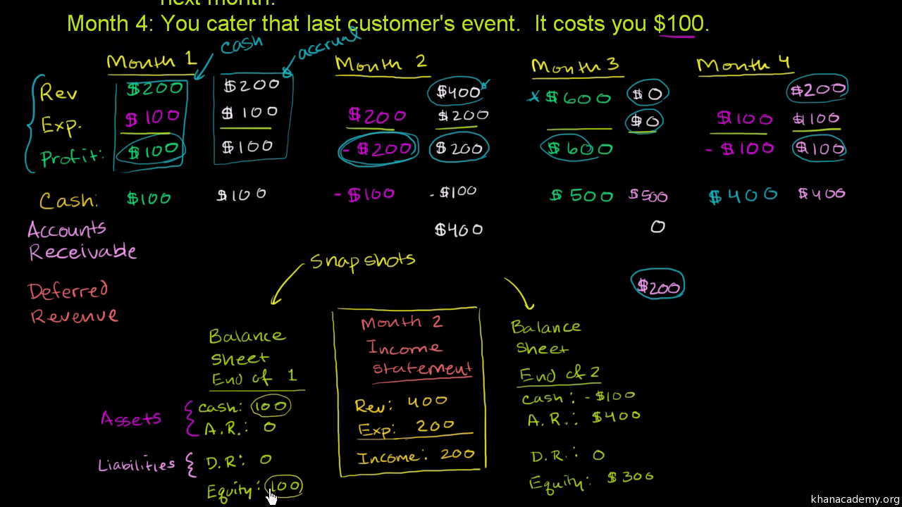 Accounting and financial statements | Khan Academy