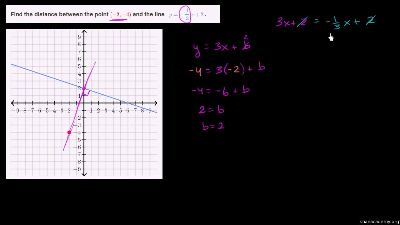 Distance between point & line (video) | Khan Academy