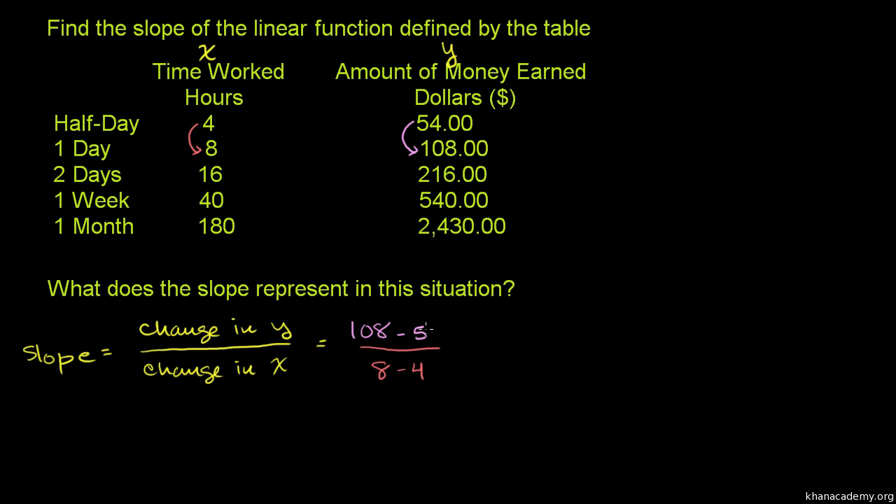 Linear equations word problems: graphs (practice) | Khan Academy