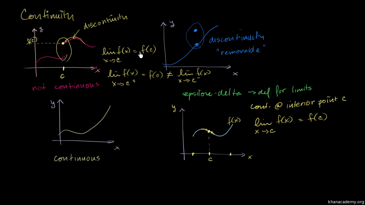 Limits and continuity | Calculus, all content (2017 edition) | Khan Academy