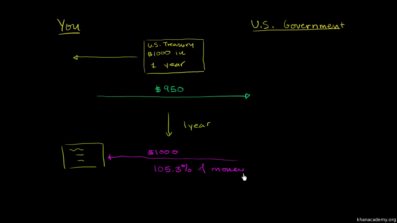 Stocks and bonds | Finance and capital markets | Khan Academy