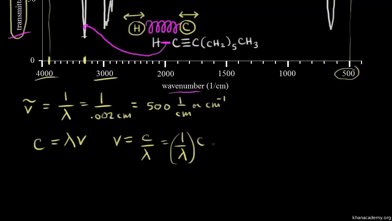 Introduction to infrared spectroscopy (video)   Khan Academy