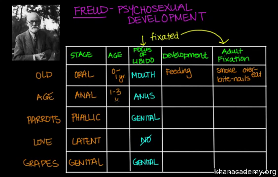 Freud S Psychosexual Development Video Khan Academy