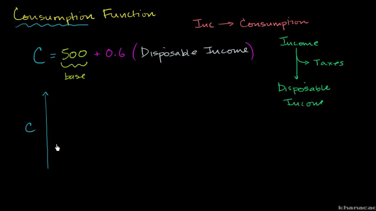 Consumption function basics