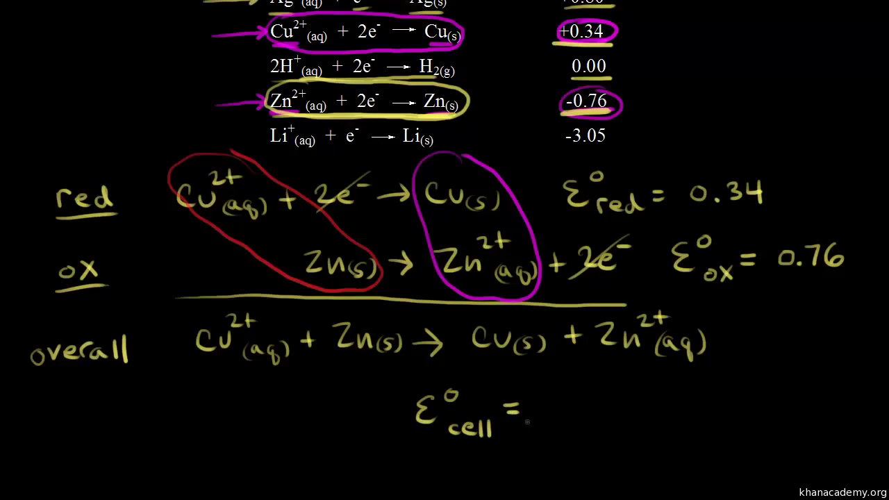 Standard Reduction Potentials Video Khan Academy