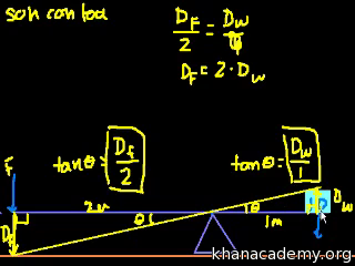 Introduction to mechanical advantage
