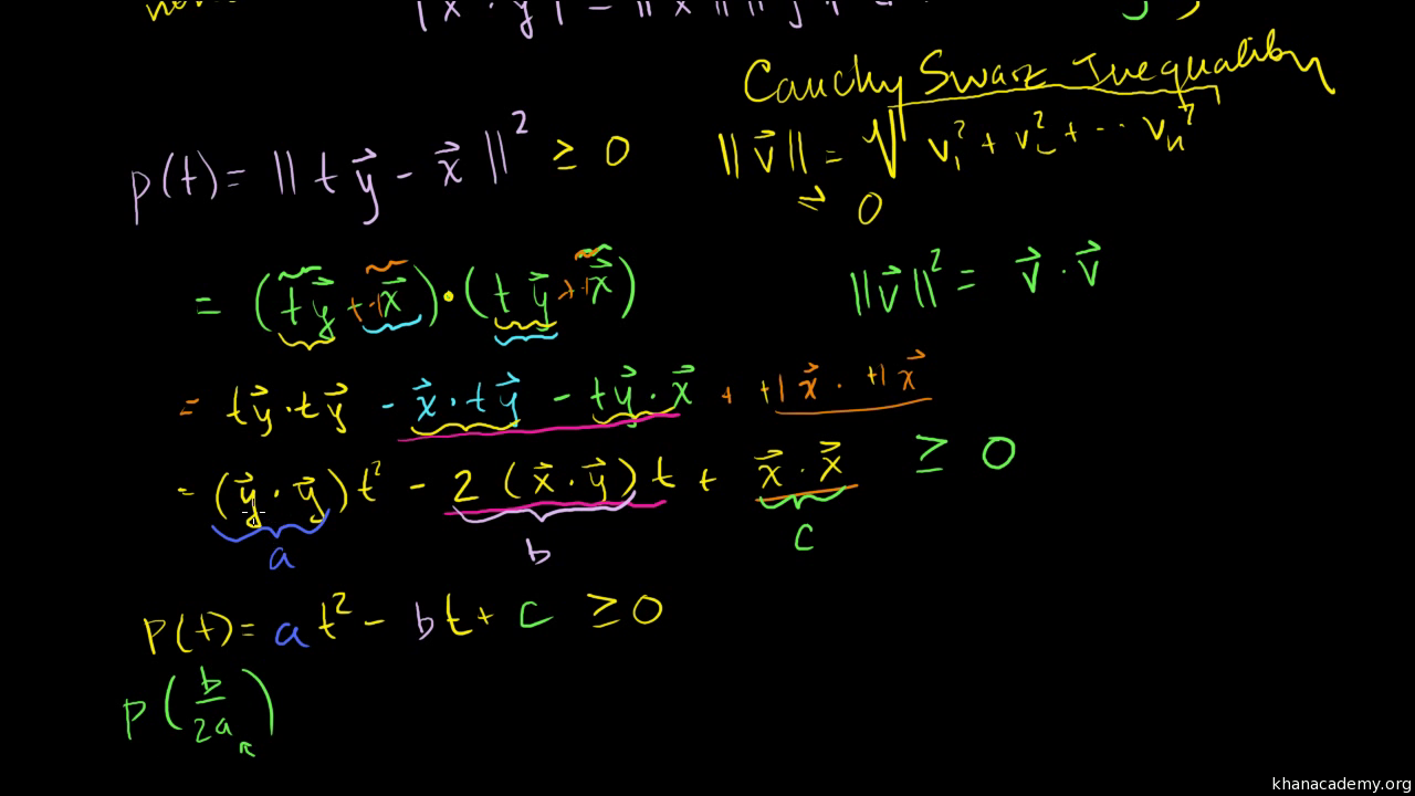 Proof of the Cauchy-Schwarz inequality