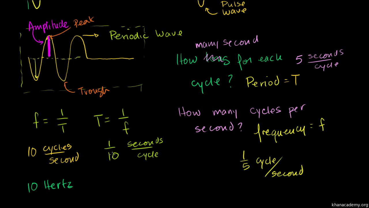Properties of periodic waves (video) | Khan Academy