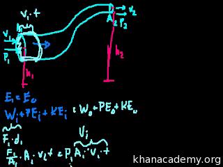 Bernoulli's equation (part 1) (video) | Khan Academy