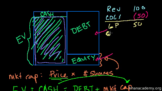 EBITDA (video) | Stocks and bonds | Khan Academy