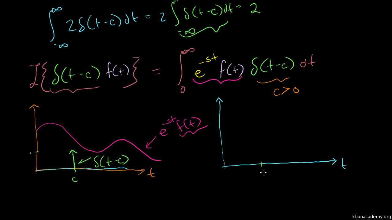 Laplace transform of the dirac delta function