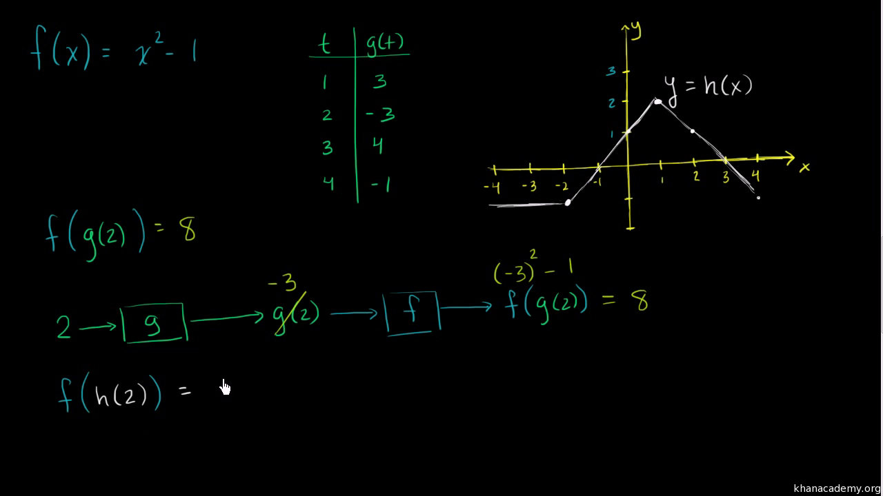 Module 3: Rational and exponential functions   Khan Academy