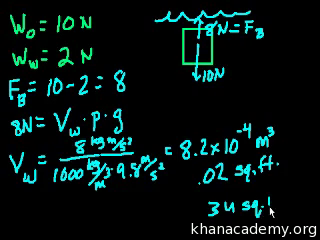 Buoyant force example problems (video) | Khan Academy