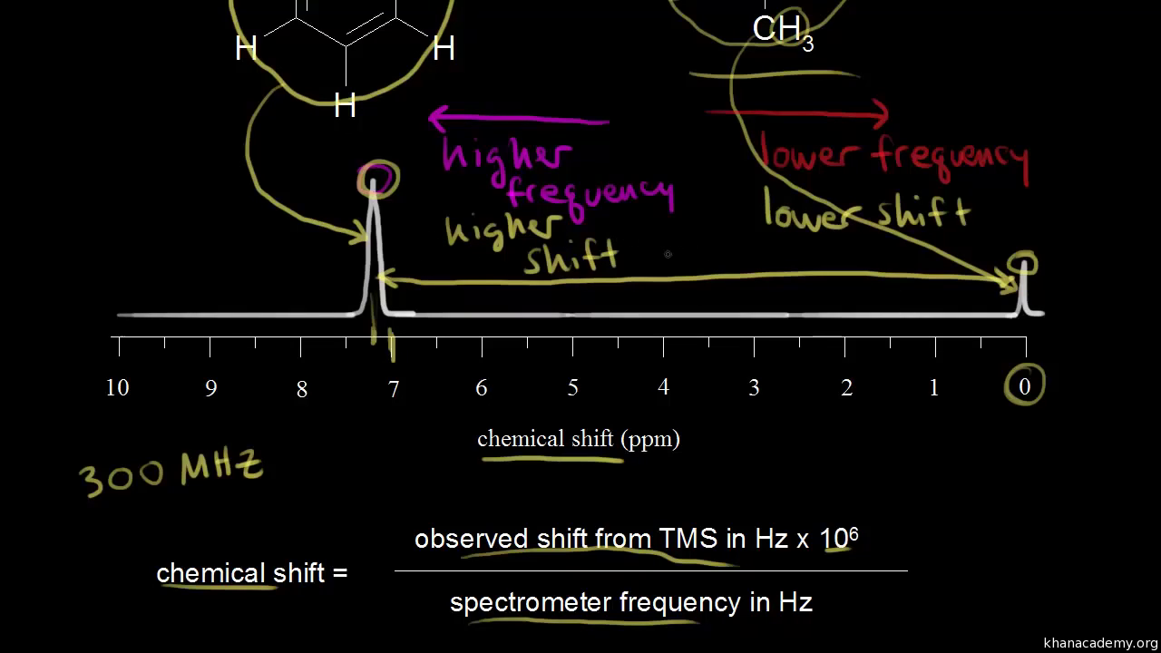 Chemical shift (video) | Proton NMR | Khan Academy